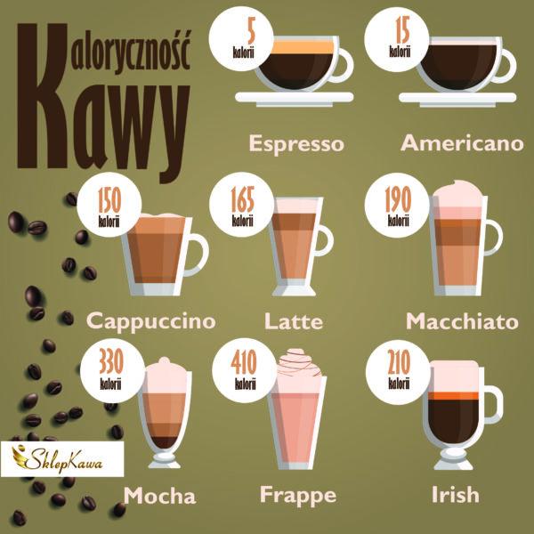 Kaloryczność kawy
